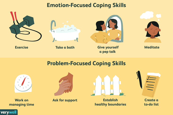 Morin A 2020 Healthy Coping Skills For Uncomfortable Emotions Retrieved From Https Www Verywellmi Healthy Coping Skills Coping Skills Coping Skills List