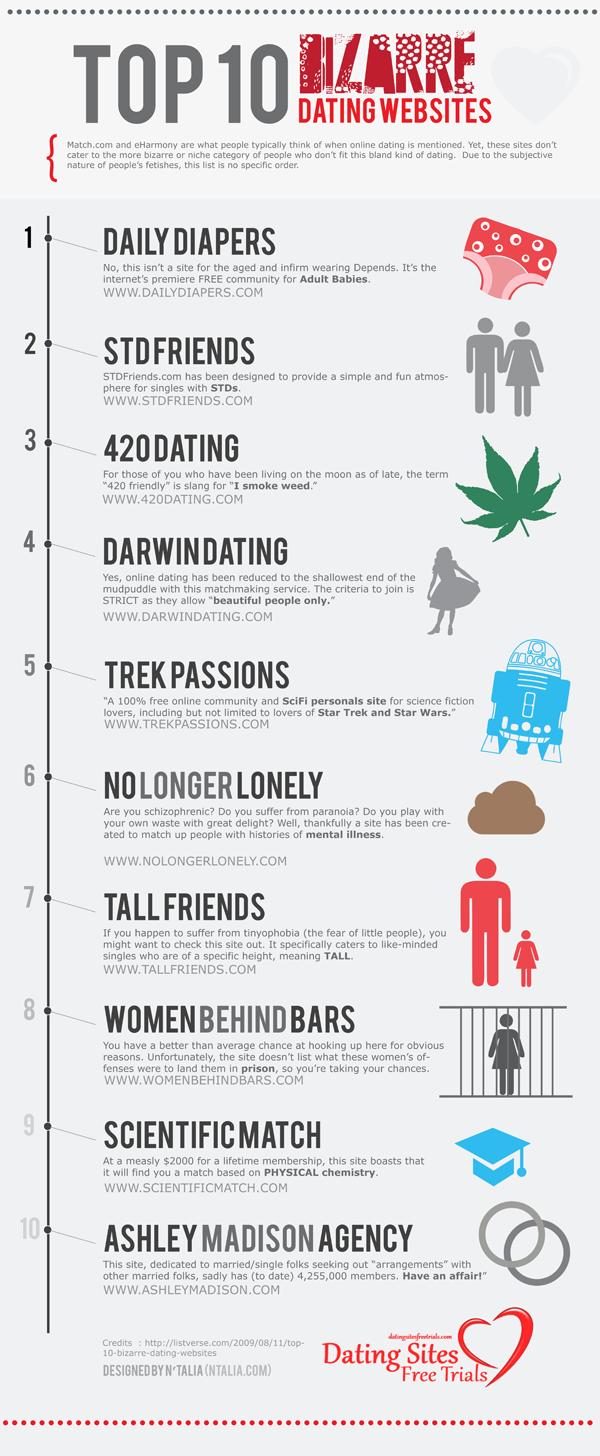 Top websites for online dating