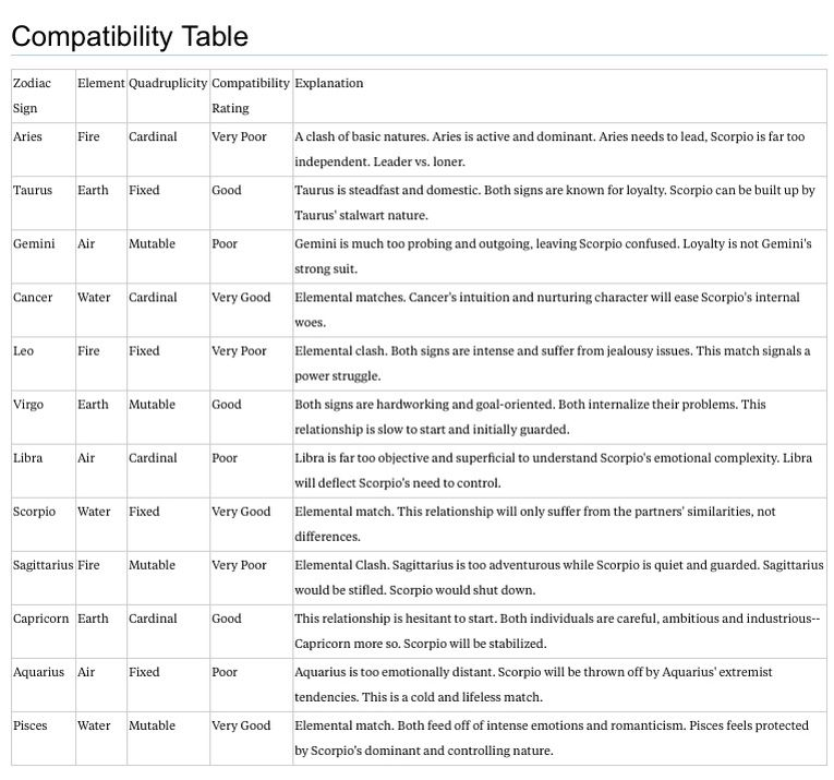 Scorpio Compatibility Chart That Explains A Lot  Scorpio