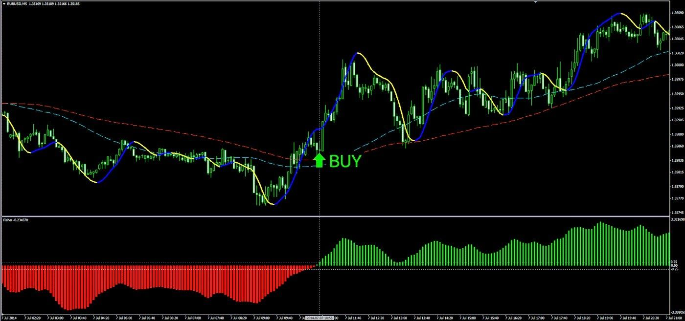 Strategy Forex SuperScalper – Profitable Scalping Strategy