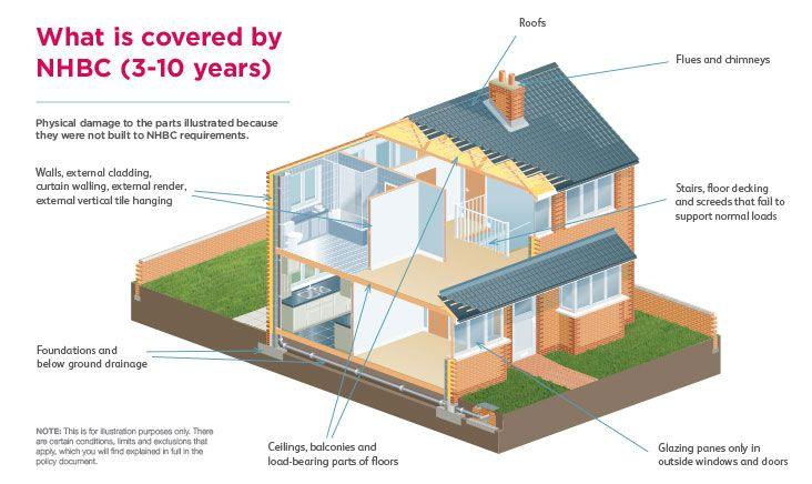 Nhbc Buildmark New Home Warranty And Insurance Home Warranty New Homes External Cladding
