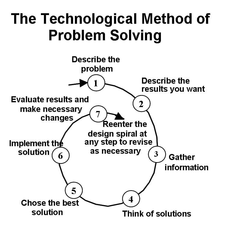 1) Describe the problem, 2) describe the results you want, 3) gather information, 4) think of solutions, 5) choose the best solution, 6) implement the solution, 7) evaluate results and make necessary changes. Reenter the design spiral at any step to revise as necessary.