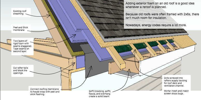 Exterior Roof Insulation Retrofit Vented Roof