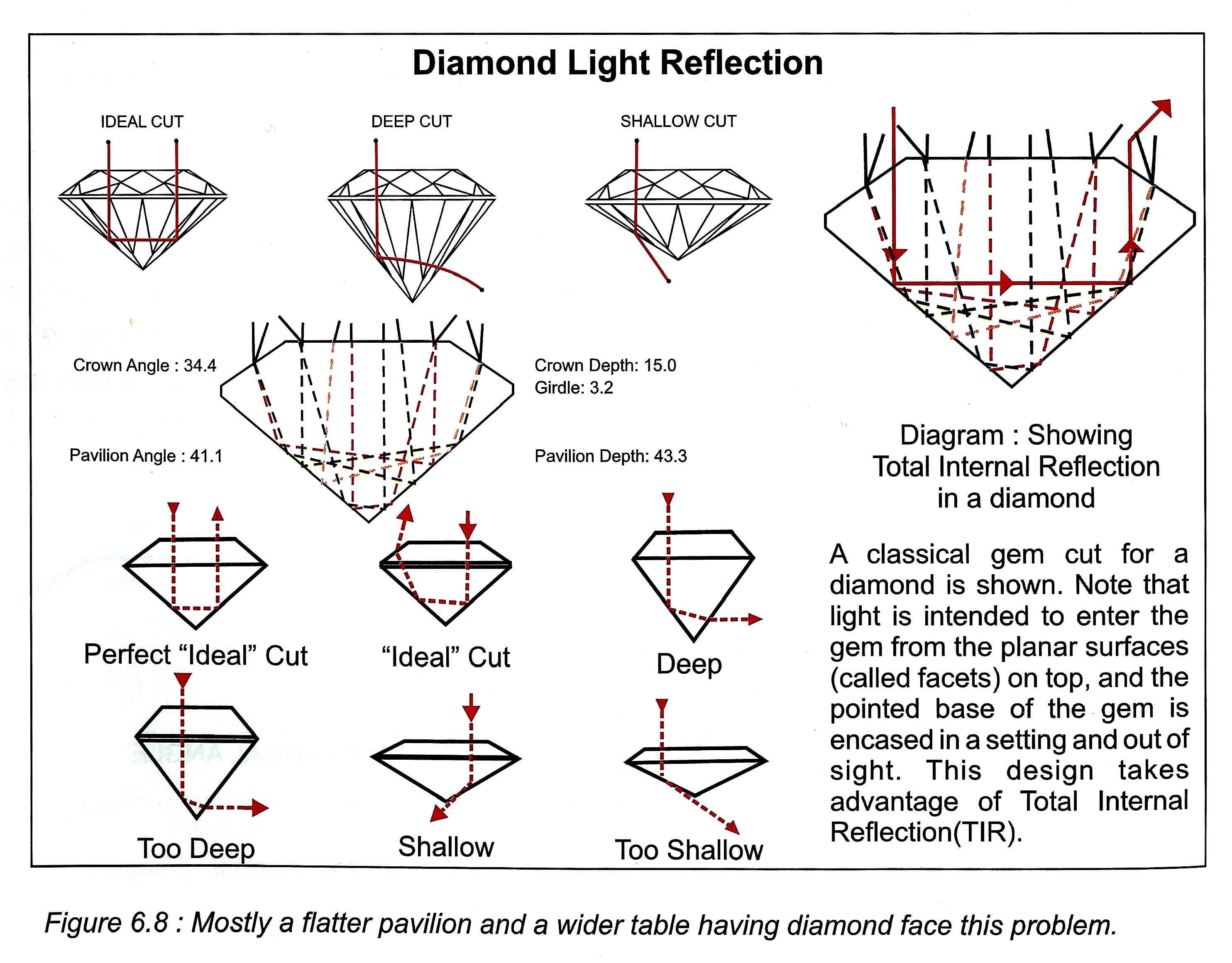 Diamond Reflection Diagram