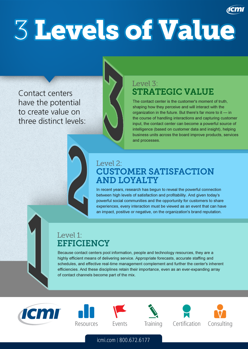 Contact Centers Can Create Value For Their Companies On Three Distinct Levels Which Include Strategic Va Call Center Learning And Development Business Strategy