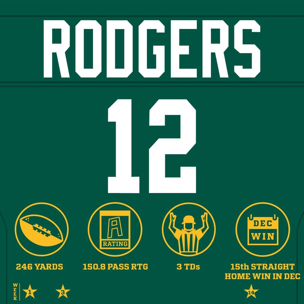 Have A Day Aaron Rodgers Seavsgb Allianz Logo Aaron Rodgers Pro Sports