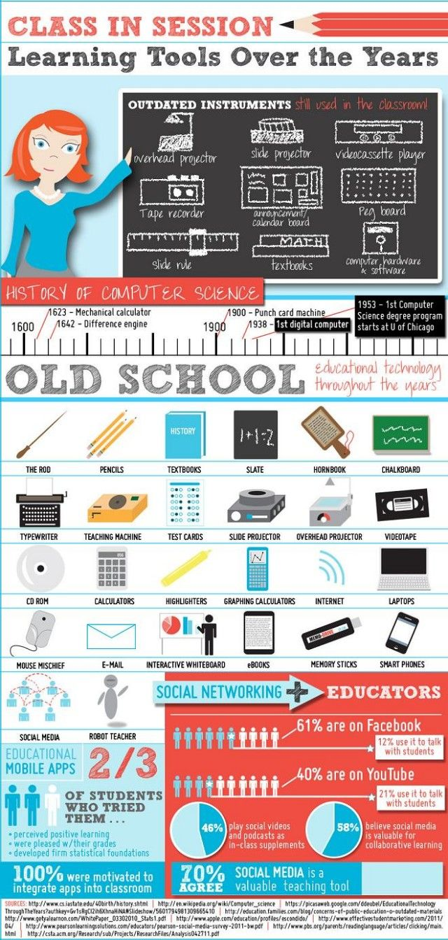 """You're going to want to print out this infographic and, at the very least, share it with your fellow teachers and even students. It's all about the history of education technology and could be used to educate just about anyone on how far we've come in a short period of time."""