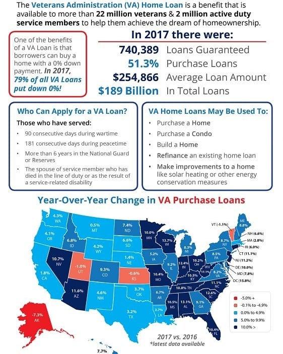 wednesdaywisdom realestate realestateinfo infographic