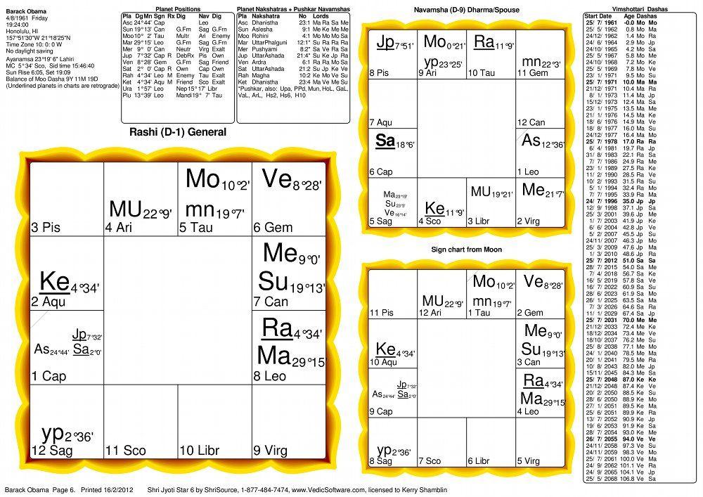 Barack Obama Vedic Astrology Birth Chart The Path Pinterest