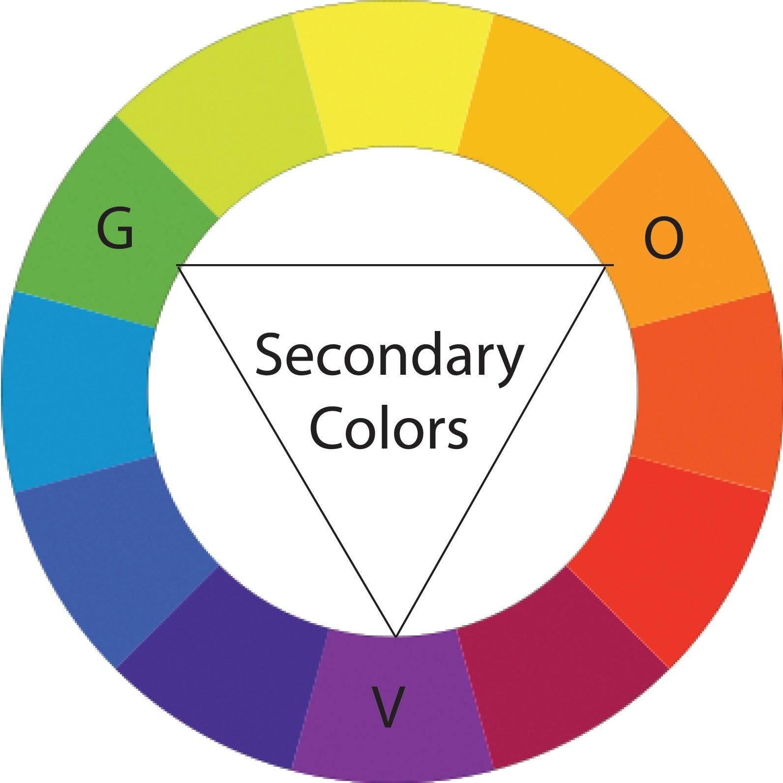 SECONDARY HUES- The halfway points between the primary hues; for ...