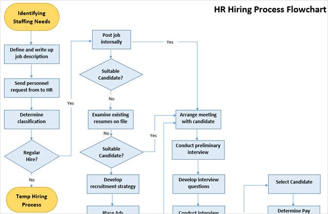 Pin On Microsoft Working flow chart template