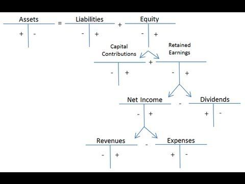 Debits and Credits and the Expanded Accounting Equation | learn ...