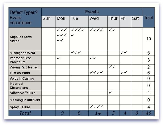 Example Of A Check Sheet One Of The  Quality Management Tools