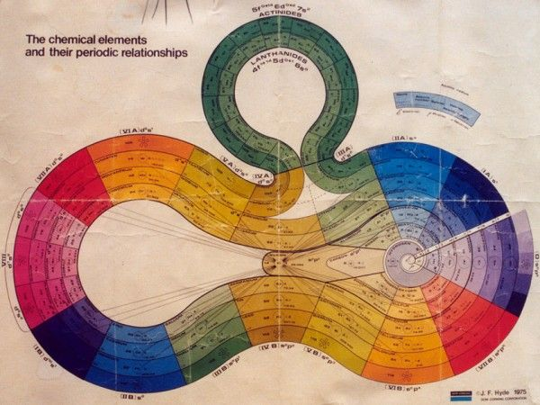 Lovely Alternative For Periodic Table In A Spiral Form Finally I