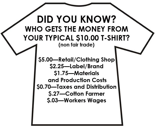 Could be a good way to show facts about t-shirt making on