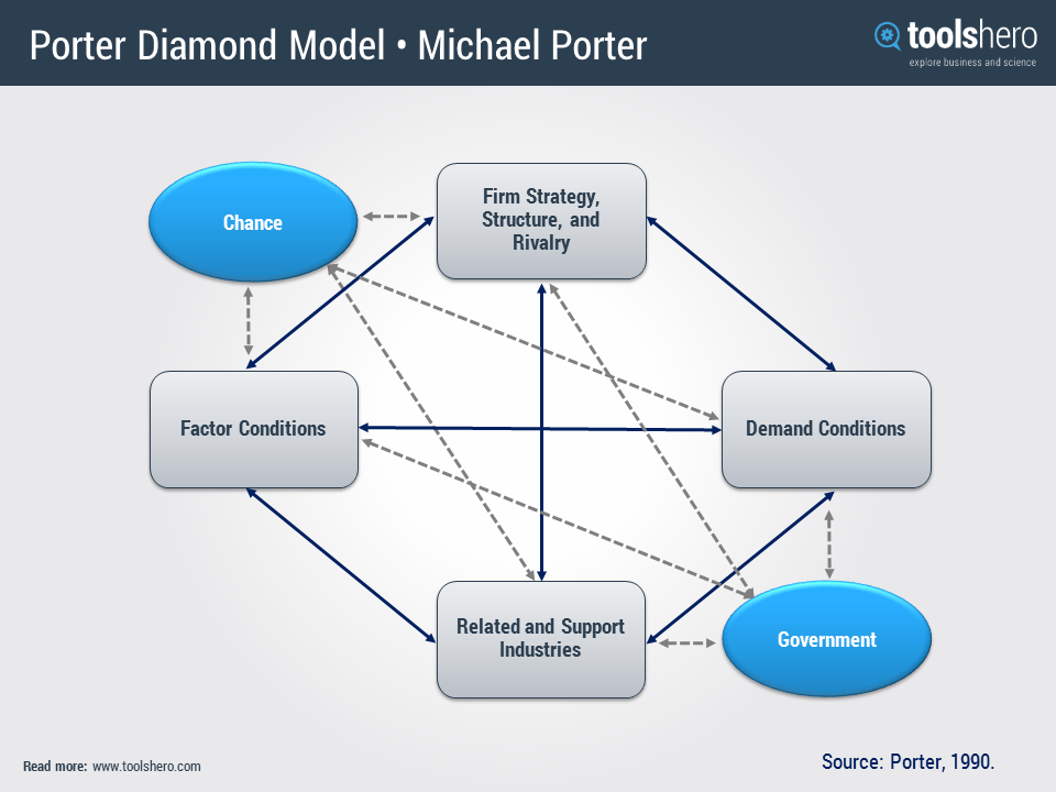 porter diamond of global competitiveness Porter argues that domestic rivalry and the search for competitive advantage within a nation can help provide organizations with bases for achieving such advantage on a more global scale porters diamond has been used in various ways.