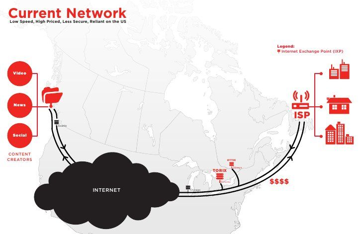 Internet Exchange Points and Canada by Canadian Internet