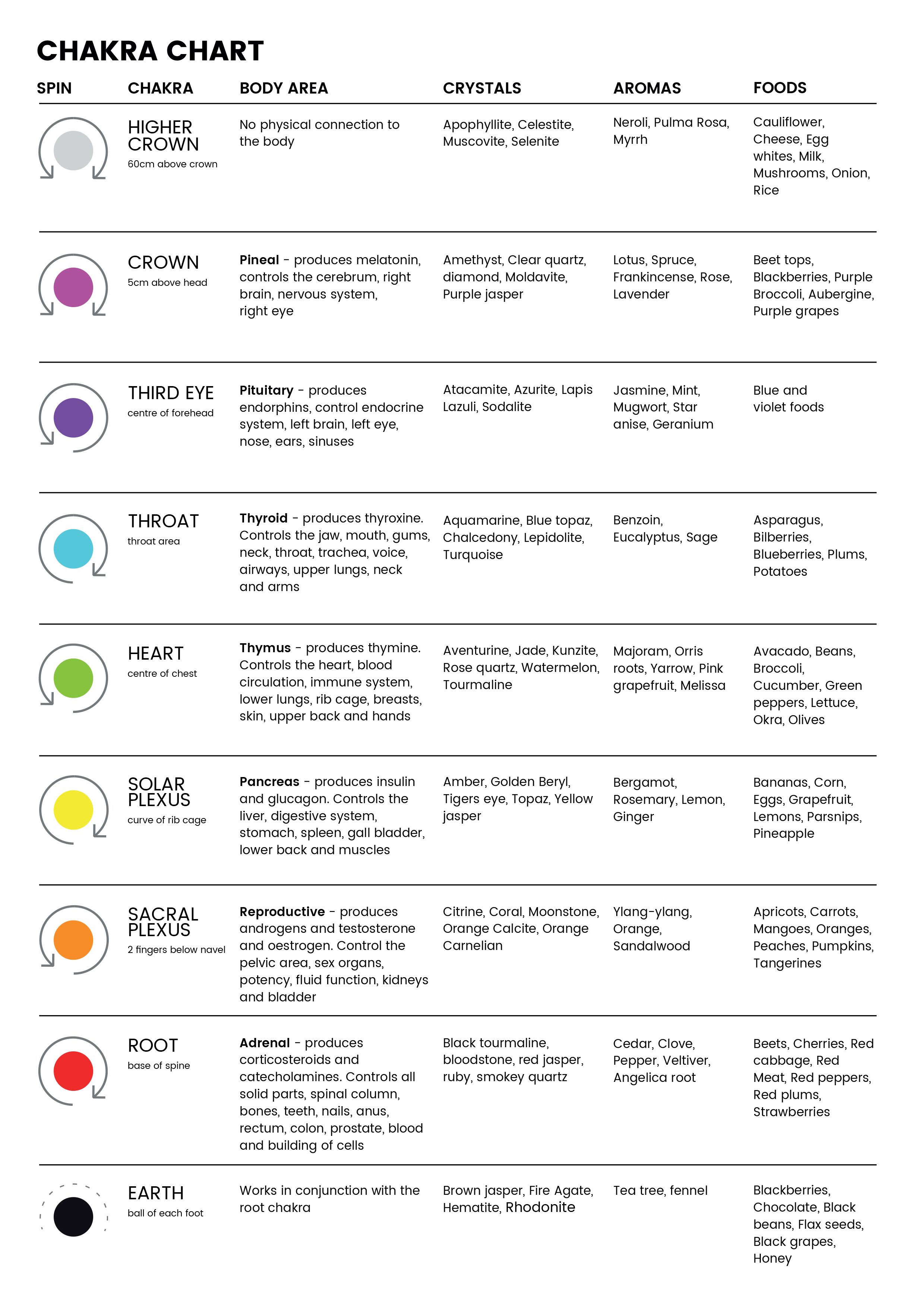 Chakra Chart Used To Work Out If A Chakra Is Spinning The