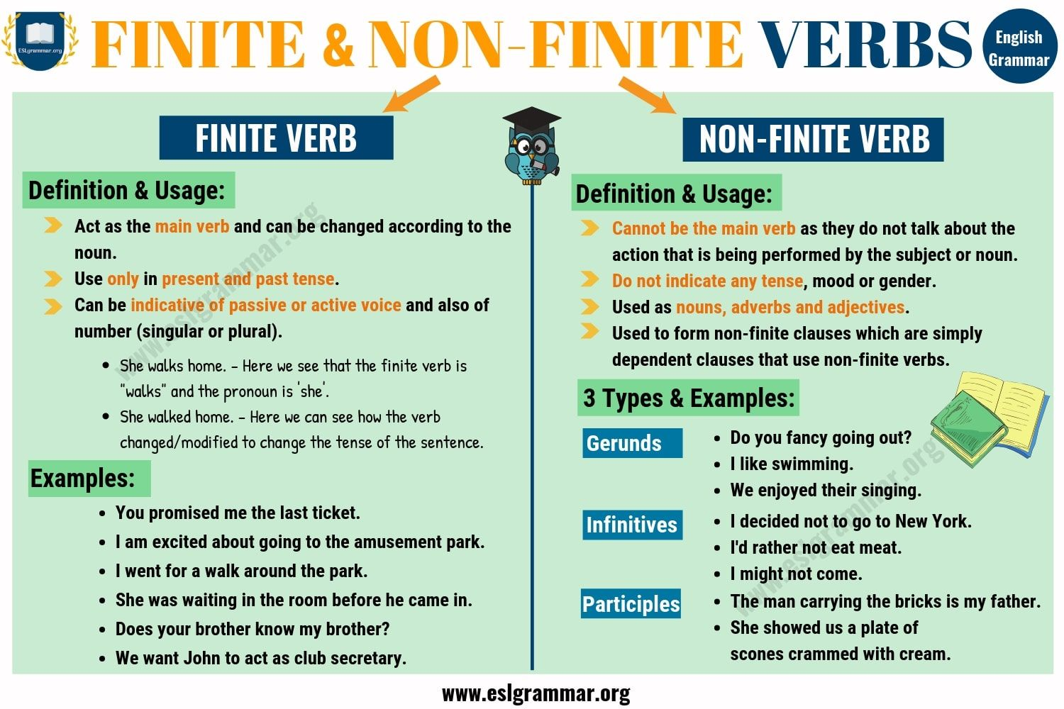 Finite And Non Finite Verbs Types Of Verbs Verb Verb Examples