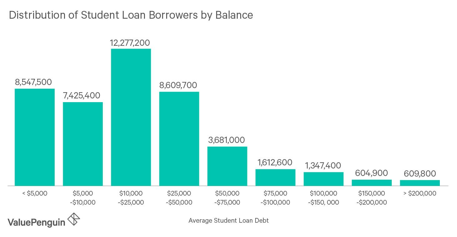 Bar Chart Showing The Distribution Of Student Loan Borrowers By Balance Student Loan Debt Refinancing Student Loans Student Loans