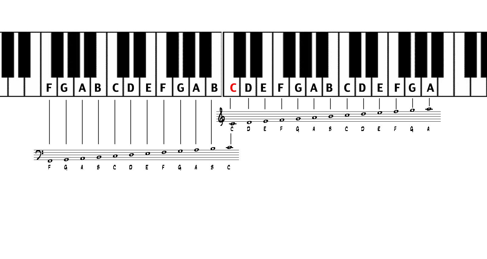 How to read sheet music for piano with images piano