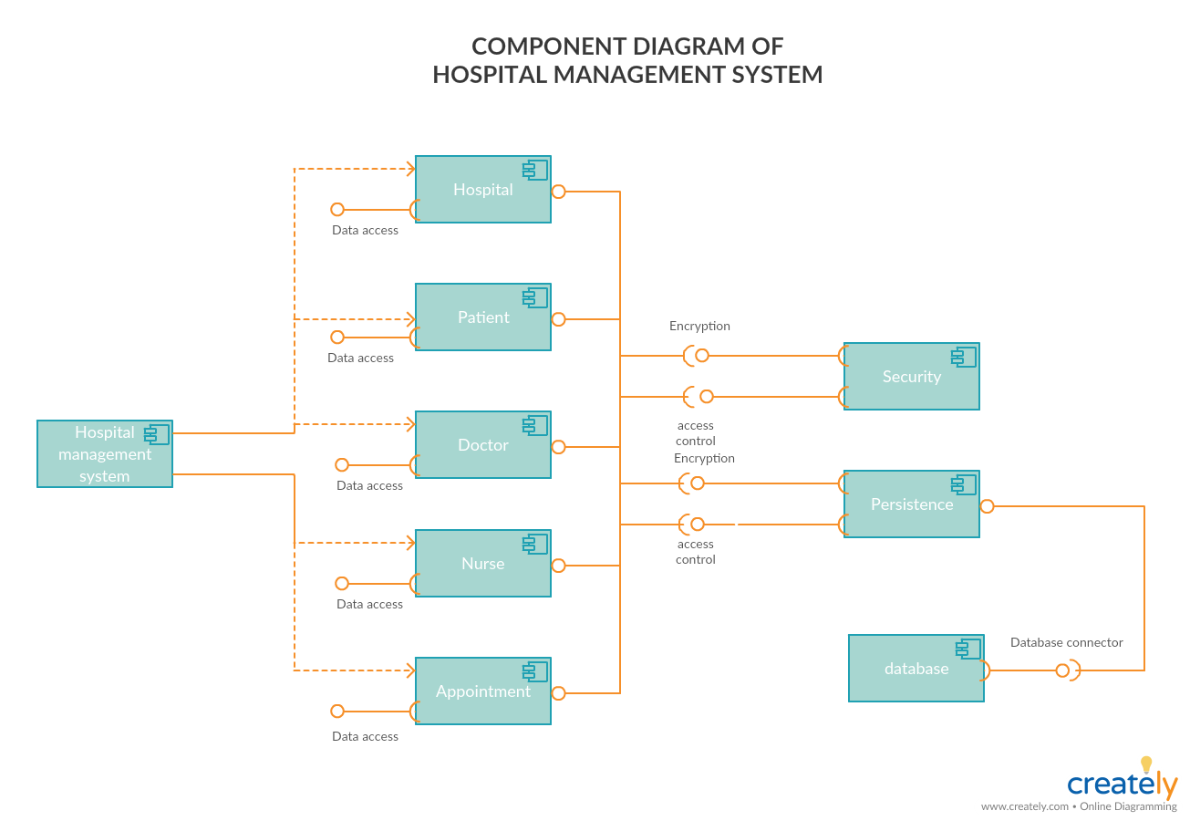 42 Innovative Uml Dependency Diagram Design Ideas Https Bacamajalah Com 42 Innovative Uml Dependency Diagram Diagram Design Component Diagram Class Diagram