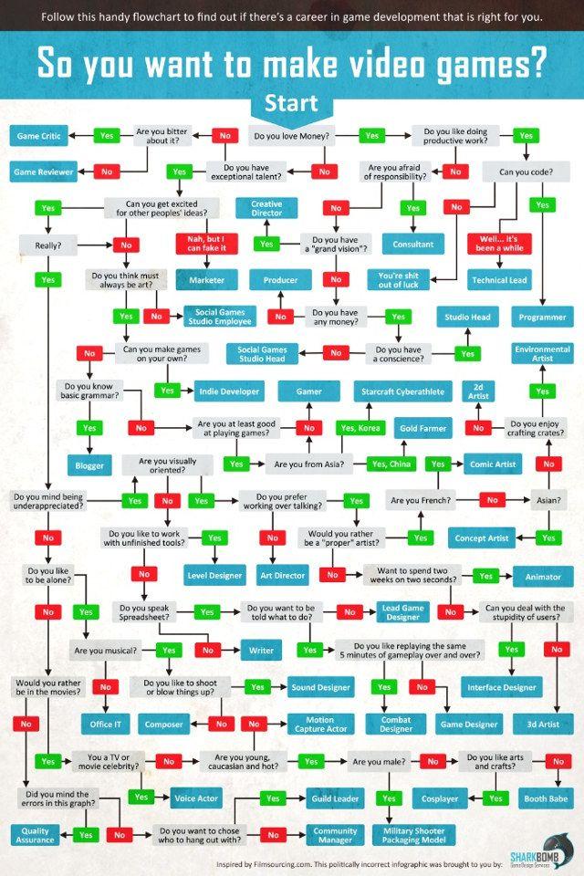 the video game development career flowchart geekologie - Career Flowchart
