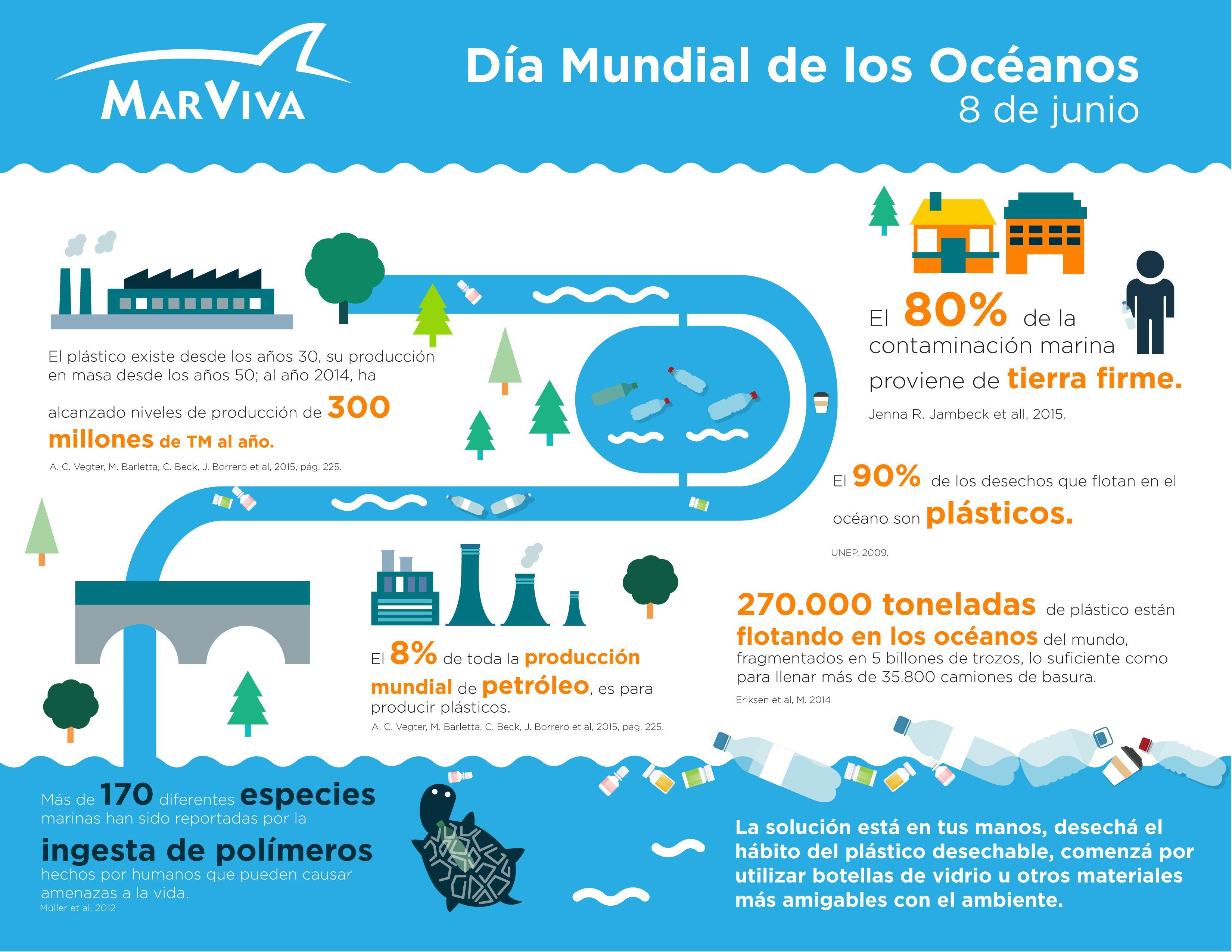20 Ideas De Océanos Oceano Contaminación Plástica Contaminacion