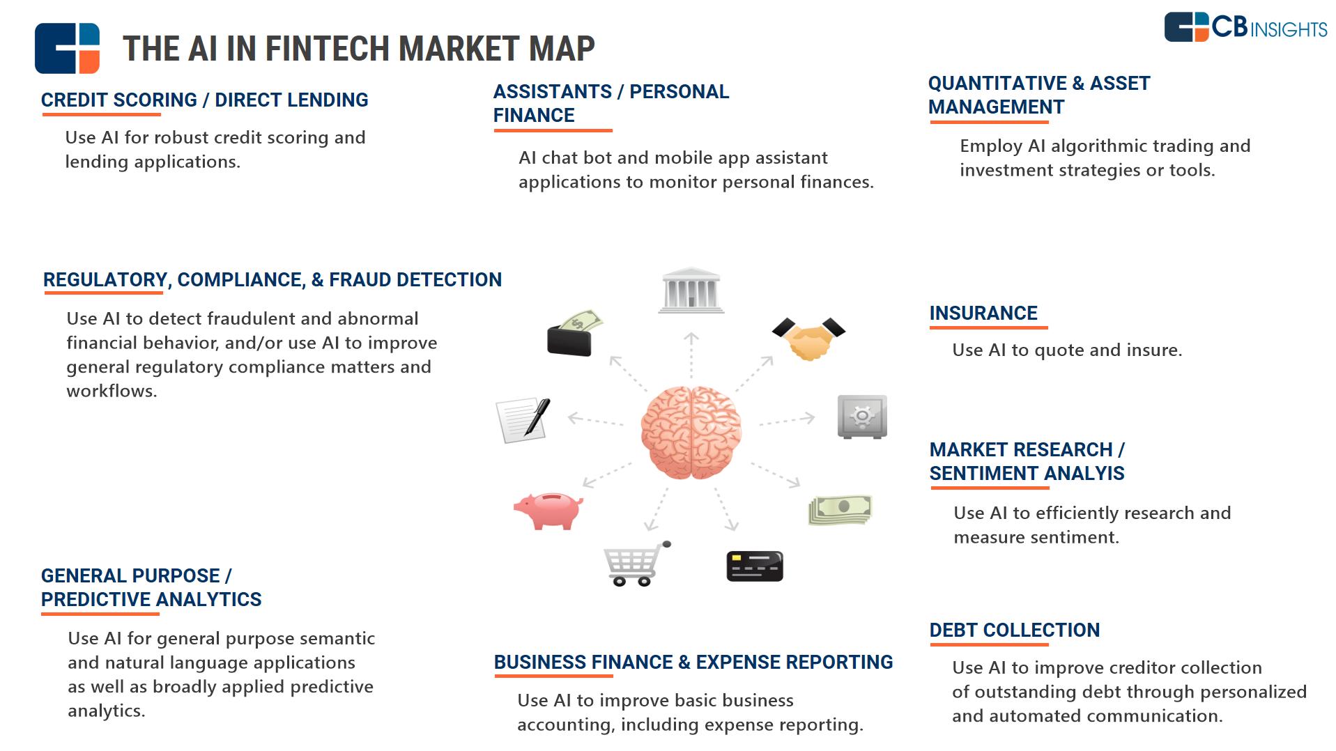 AI in fintech #ai #artificialintelligence #finance #trends