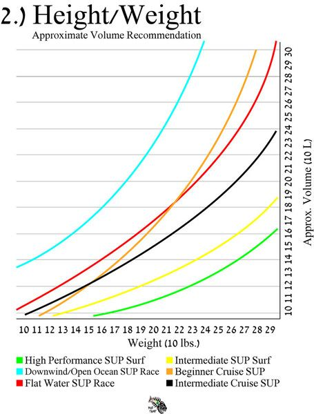 Choosing the best Stand Up Paddleboard Height Weight chart - height weight chart