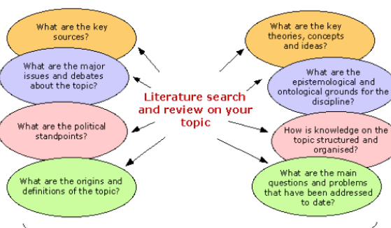 Exploring Depth Of Knowledge Three The Sweet Spot For Common Core And Next Generation English L Research Paper Introduction Research Writing Research Paper
