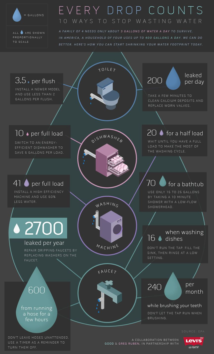 Every Drop Counts With Images Water Waste Ways To Save Water