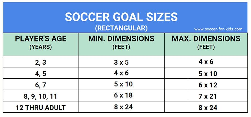 Youth Soccer Goal Size Chart Youthsoccergoals Youthsoccernets Soccerparents Soccer Goal Youth Soccer Soccer Goal Size