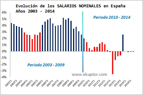 ES: Evolucion Salarios NOMINALES 2003-2014