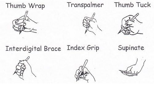 Image result for grasp patterns for handwriting
