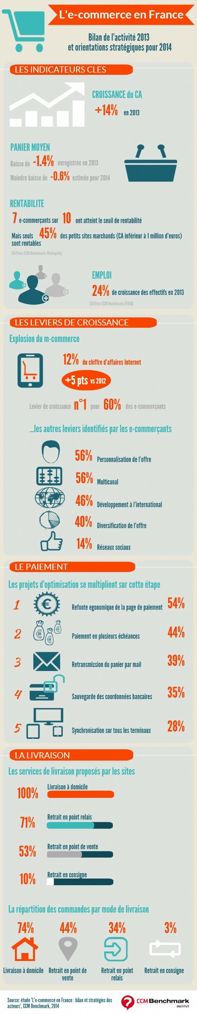 Les Principaux Leviers De Croissance De La Vente En Ligne Infographie Commerce Electronique Emploi France