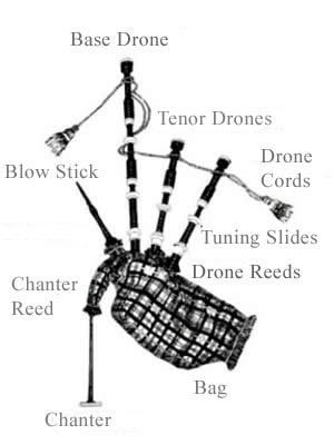 22c15ca63f A diagram showing the single parts a typical Great Highland bagpipe ...