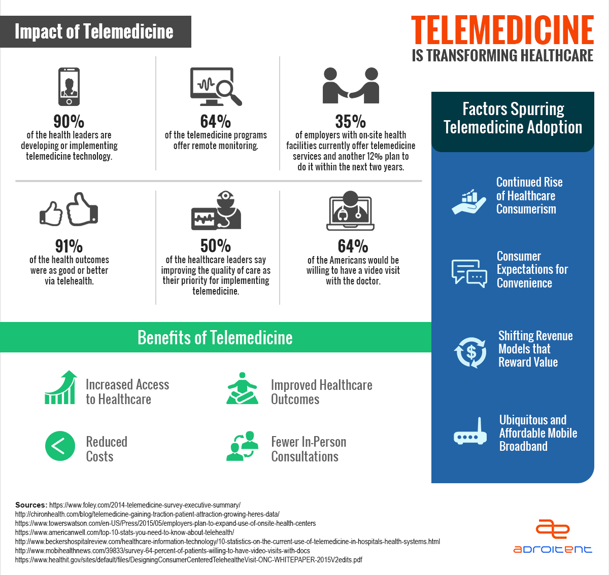Infographic Telemedicine Is Transforming Healthcare Healthcare Intelligence Network Telemedicine Infographic Health Health Care