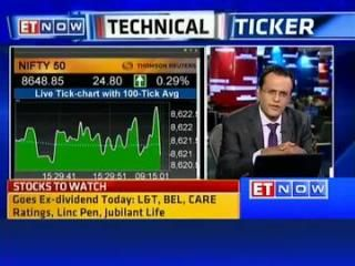 Latestnews Market Opens In Green Sensex Rallies Over 100 Pts The Economics Times Liveupdates Market Sensex Nifty Rally Marketing Stocks To Watch