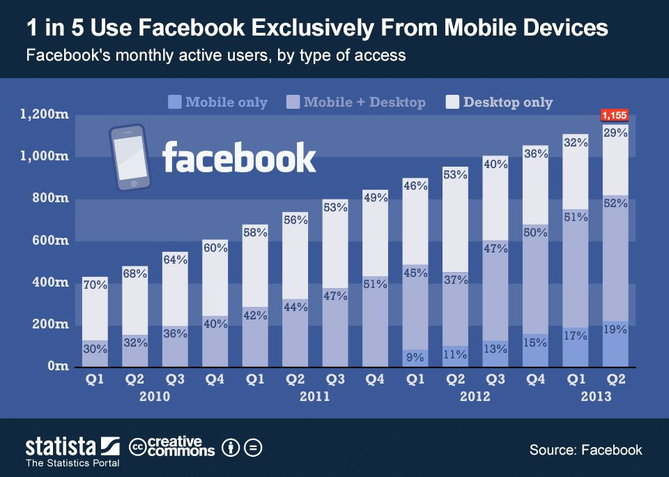21 Of Facebook Users Are Mobile Only Facebook Pinterest