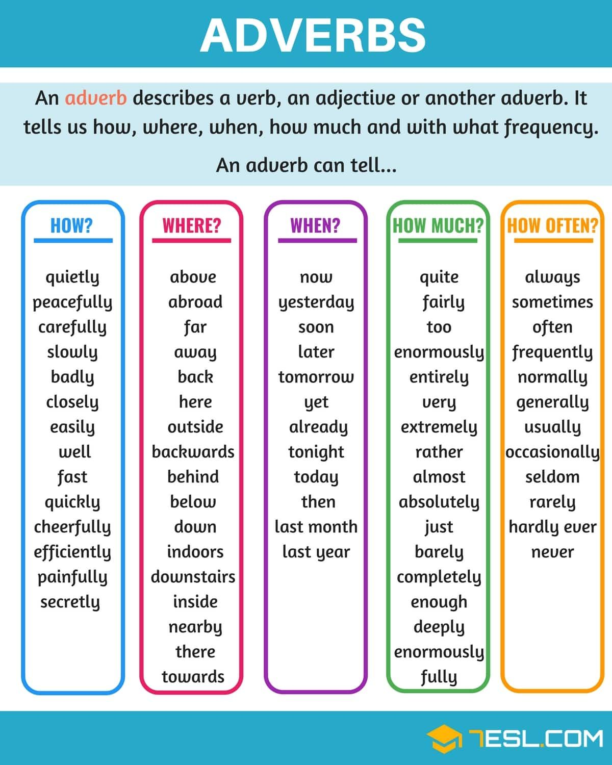 Adverb A Super Simple Guide To Adverbs With Examples 7esl Learn English Grammar English Grammar Teaching English Grammar [ 1500 x 1200 Pixel ]