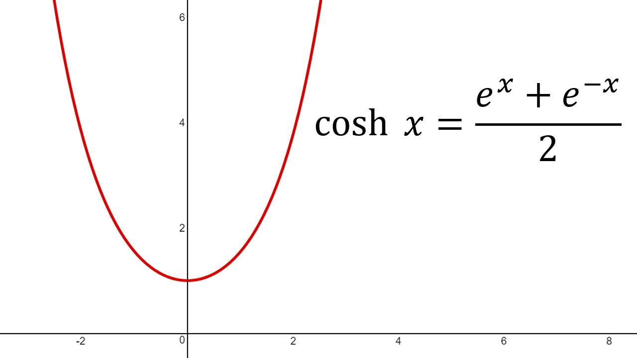 Hyperbolic Functions: Graphing cosh(x) | Math Easy Tutorials ...