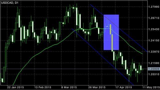 Ticaret sinyalleri strateji ikili opsiyon işlem