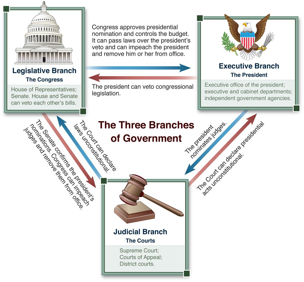Figure Of The Three Branches Of Government Illustrating