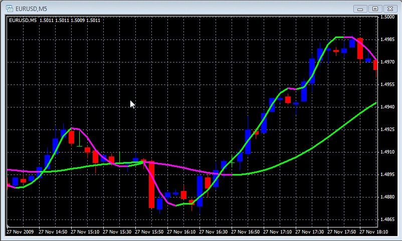 7 4 Forex Scalping X Renko Package Forex Trading System Mt4