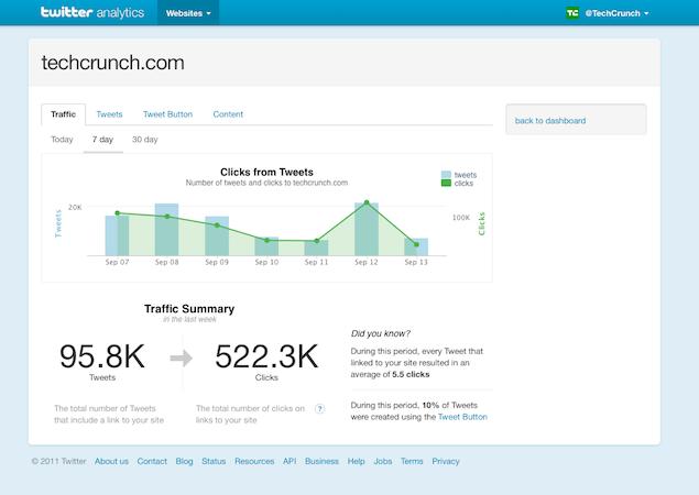 Twitter Introduced Web Analytics   Technology   Web