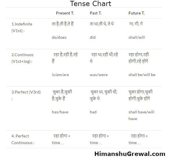 learn tenses  tenses chart in hindi language step