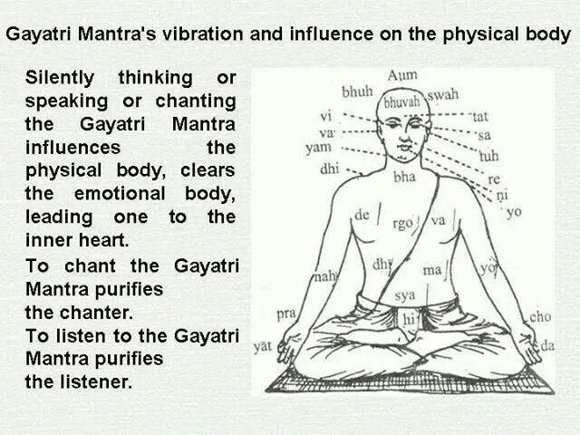 Gayatri Mantra effects in the inner body | Vedic Knowledge