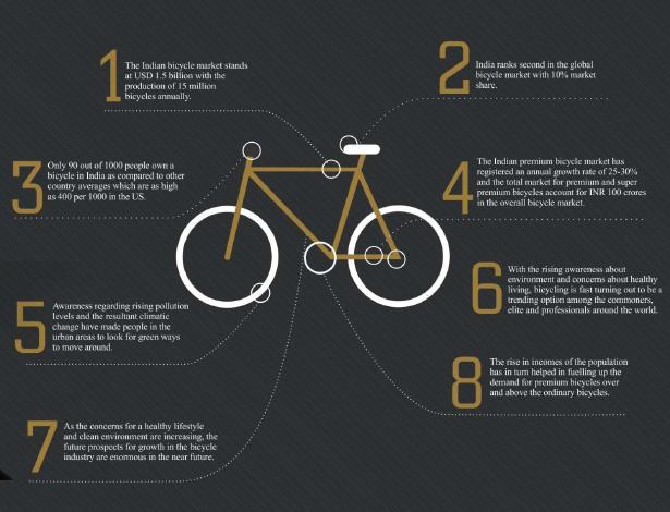 Wonderful Opportunity To Pick A Hot Franchise Option Bike Studio