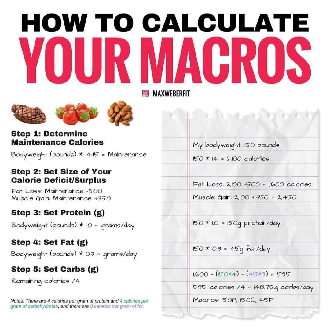 Calculating Your Macros Is Key To Making Goodt Choices